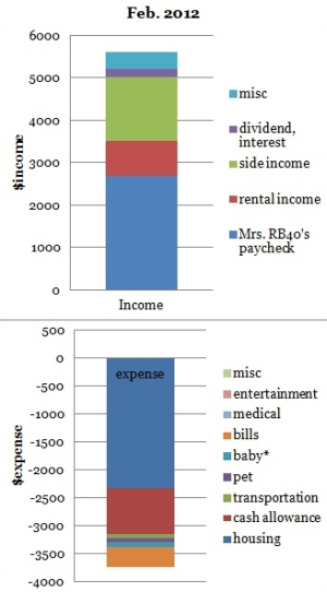 February 2012 cash flow