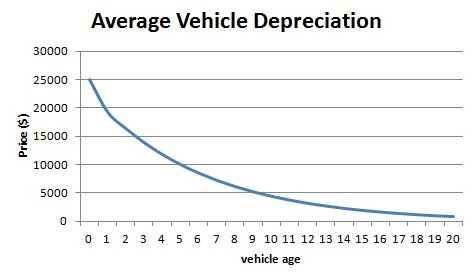 car depreciation