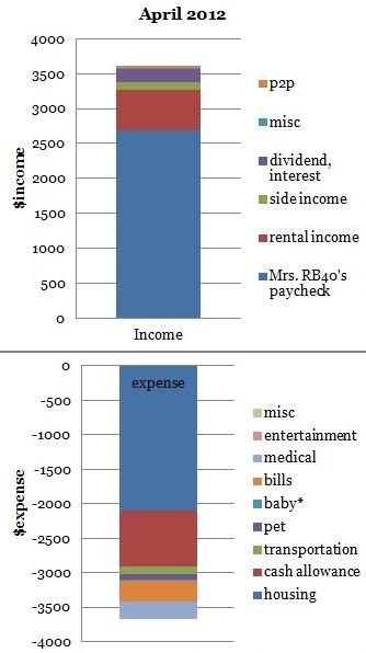 April 2012 cash flow