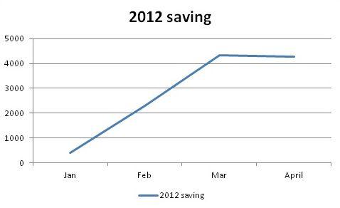 April 2012 cash flow saving