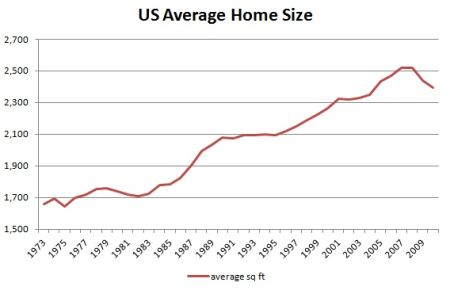 US average home size