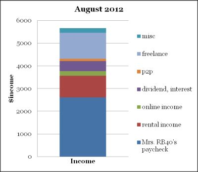 August income cash flow