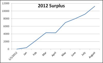 August surplus saving