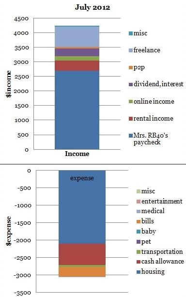 july 2012 cash flow