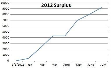 july 2012 surplus