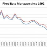 15 and 30 year fixed rate mortgage history