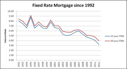30 and 15 year fixed rate mortgage history