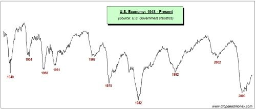 us economy cycle 1948 to 2012