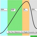 us economic cycle predictable