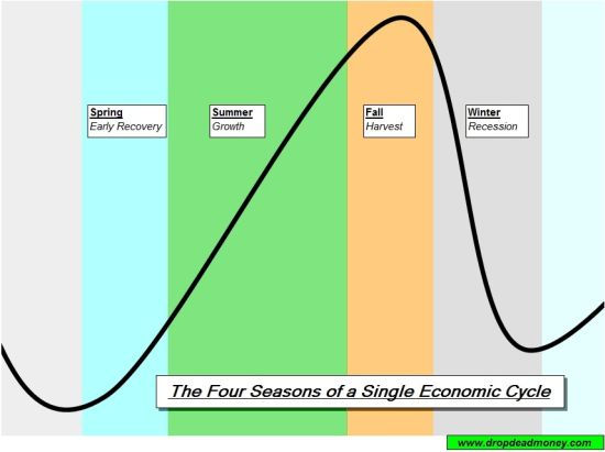 single economic cycle