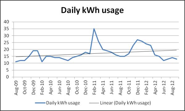 electricity daily usage saving