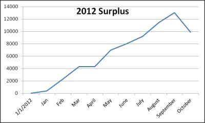 October 2012 saving surplus