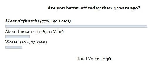 better off than 4 years ago poll
