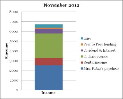 November 2012 income