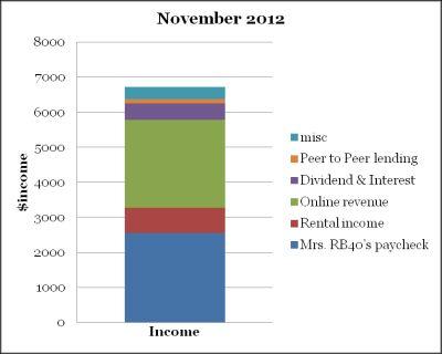 November 2012 income
