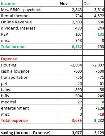 November 2012 cash flow