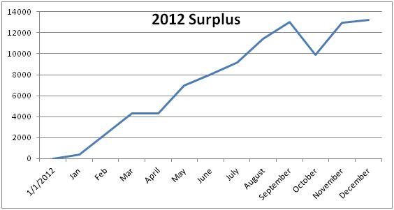 2012 savings