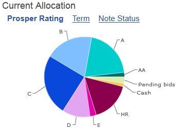 Prosper peer to peer lending allocation