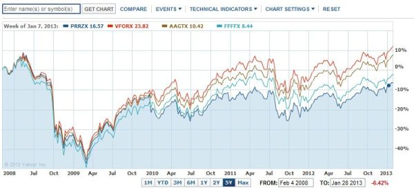VFORX performance comparison