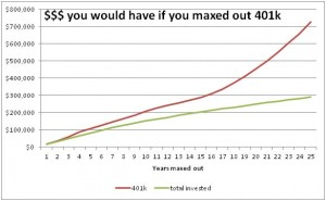 If you maxed out 401k every year, you would have a lot of money in your retirement account