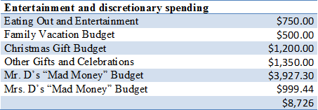discretionary budget too big