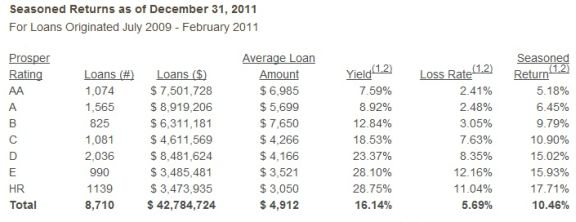 prosper.com yield p2p lending retirement