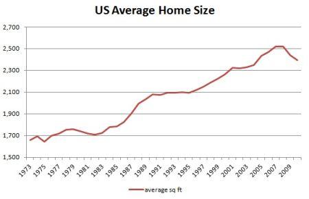 US average home size
