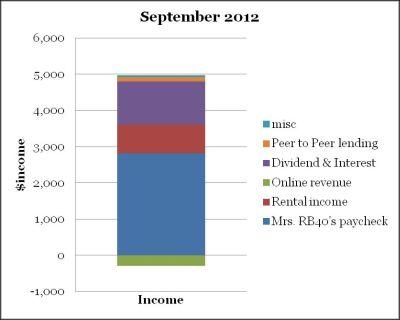 September 2012 Income cash flow