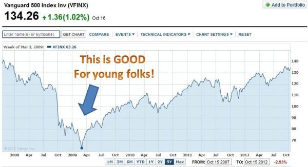 market crashes good for young people
