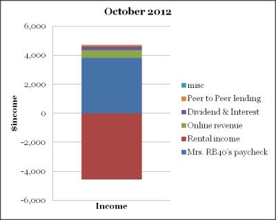 October cash flow