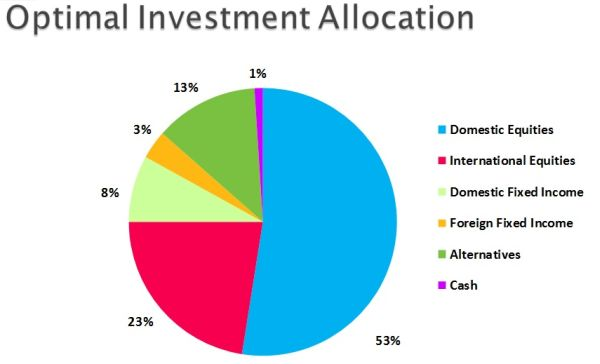 rollover  revamp investment strategy