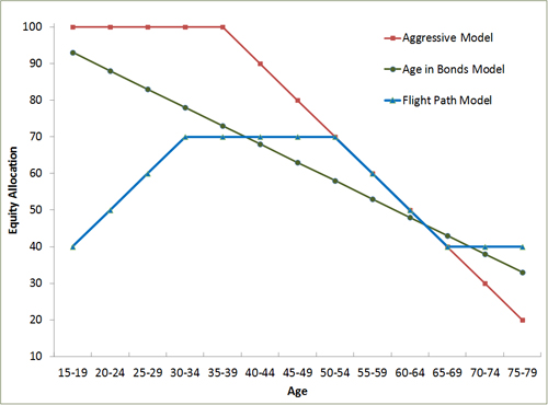flight path age base asset allocation model