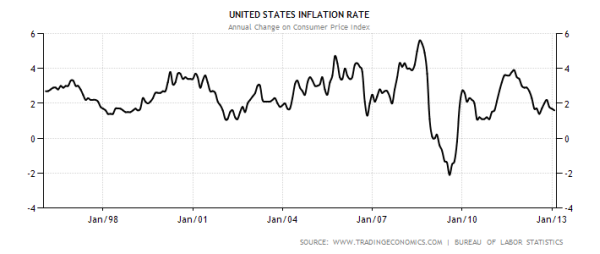 US inflation pay off mortgage