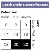 Personal Capital Asset Allocation