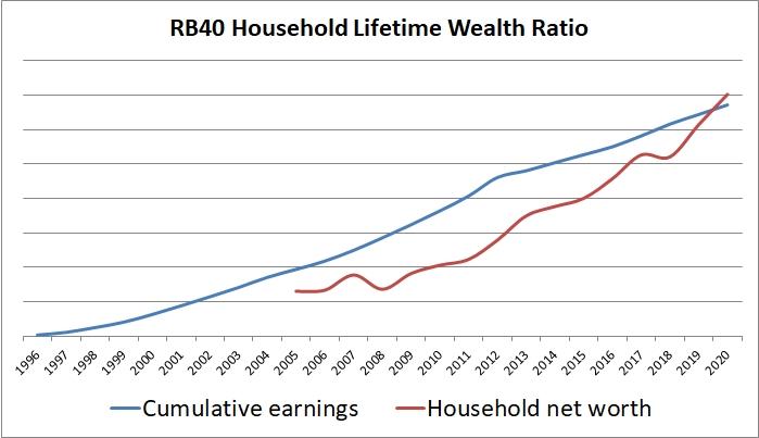 RB40 Relação de riqueza vitalícia