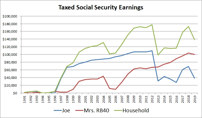 RB40 earnings