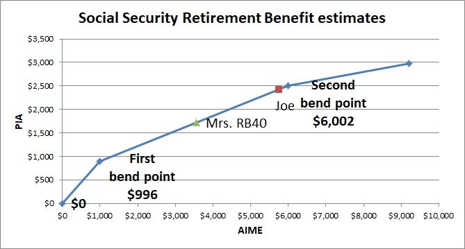 Social security benefits estimate 2020
