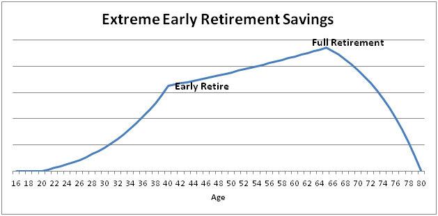 early retirement savings