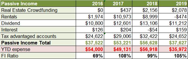 Oct 2019 passive income