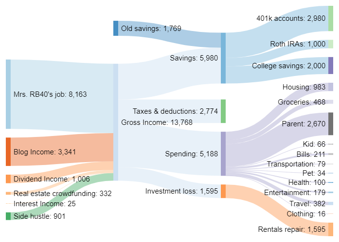 October Sankey cash flow chart