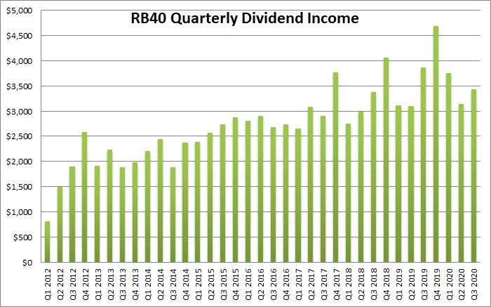 Q3 dividend income