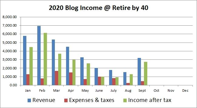 Sept blog income