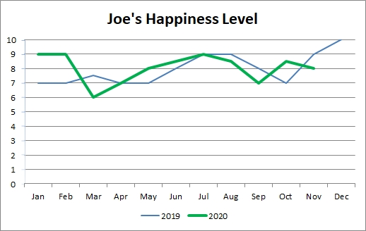 Nov Happiness
