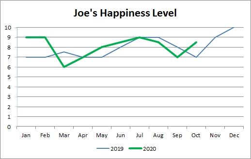 Outubro de 2020 feliz