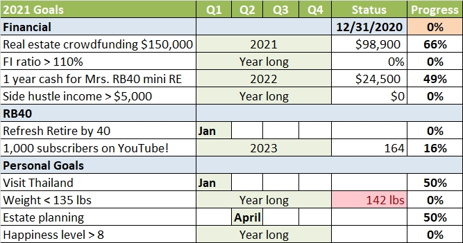 Objetivos de 2021 NY