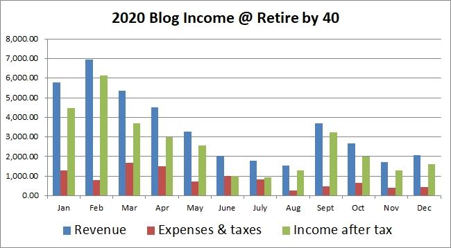2020 blog income