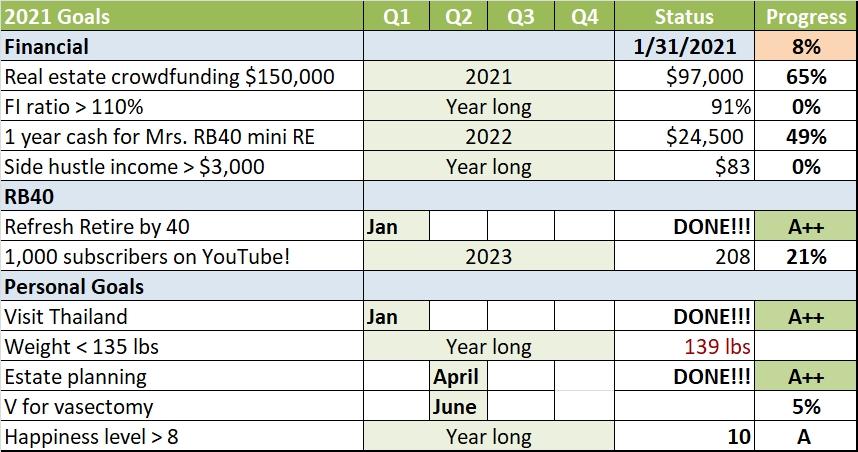 Progresso das metas de ano novo em janeiro de 2021
