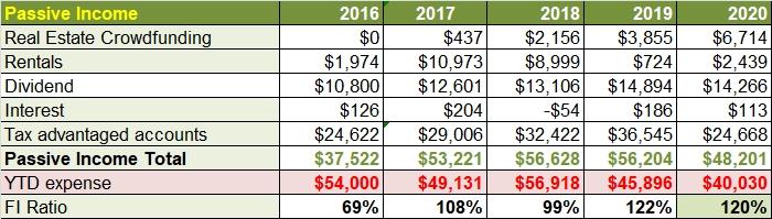 Passive income 2020