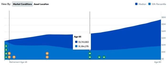 Gráfico do planejador de aposentadoria